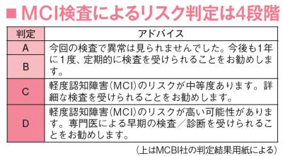MCI検査によるリスク判定は4段階